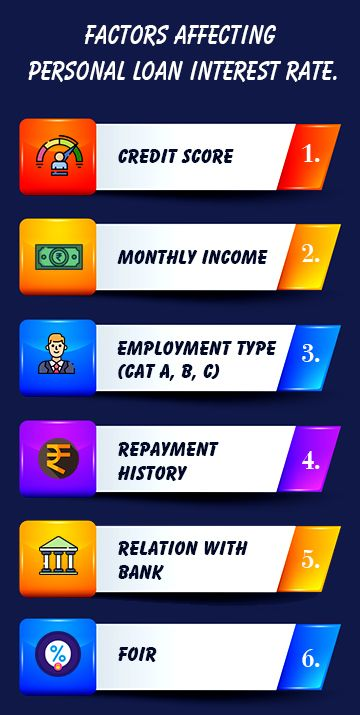Factors affecting Personal Loan Interest Rate